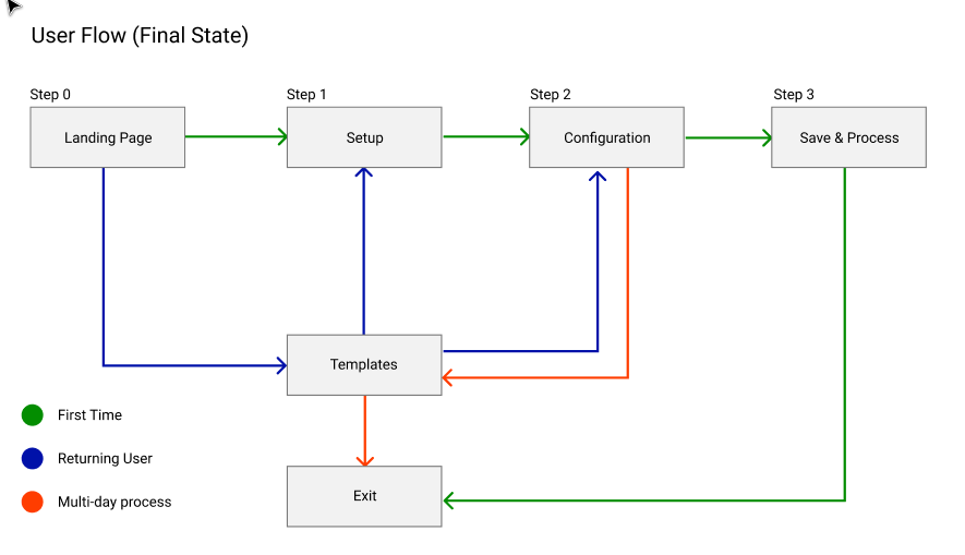 User Flow for import, final state